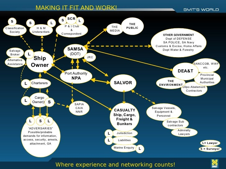 MAKING IT FIT AND WORK!   <ul><ul><li>Where experience and networking counts! </li></ul></ul>