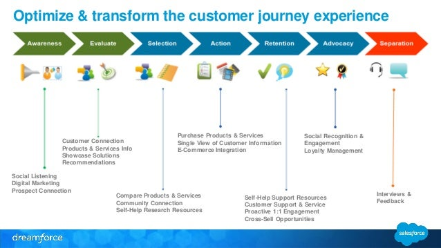 Df14 Preso Salesforce Communities Strategy Creation