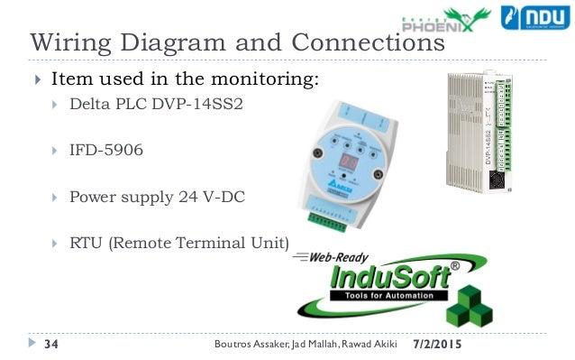delta dvp 14ss2 wiring delta image wiring diagram final senior presentation on delta dvp 14ss2 wiring