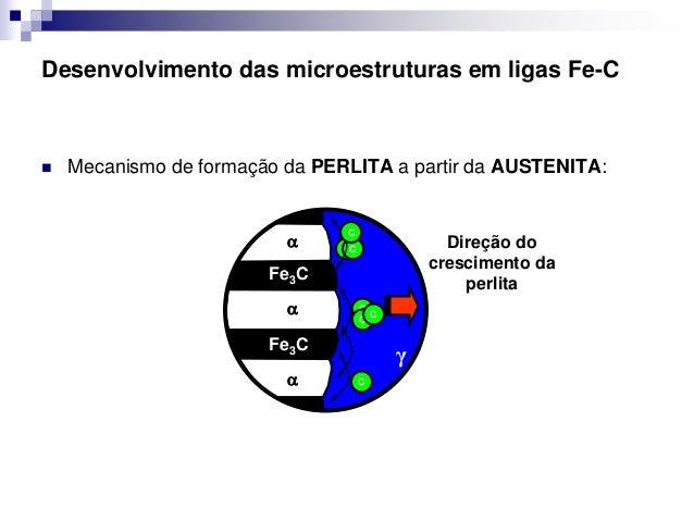 5 diagrama ferro carbono ao eutetide perlita perlita cementita ferrita 25 ccuart Gallery