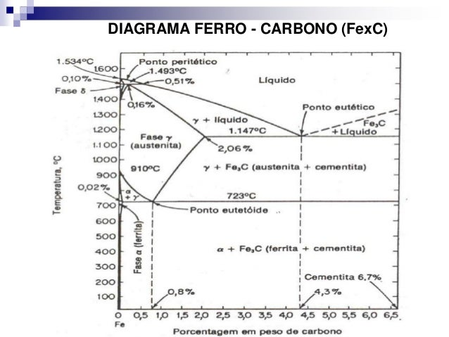 5 diagrama ferro carbono diagrama ferro carbono fexc ccuart Gallery