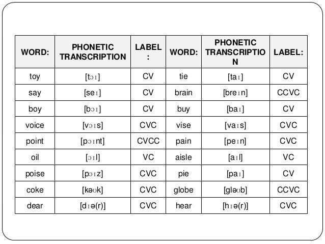 Vowel Team and Diphthong Word Lists for Lesson Planning and ...