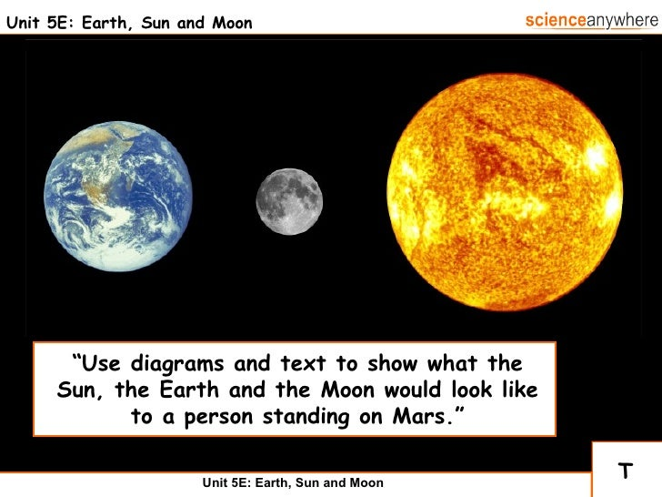 """Unit 5E: Earth, Sun and Moon T """" Use diagrams and text to show what the Sun, the Earth and the Moon would look like to a p..."""