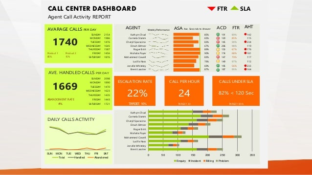 Introducing Excel As A Powerfull Tool - Sla dashboard excel template