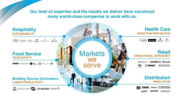Diversey Care Overview