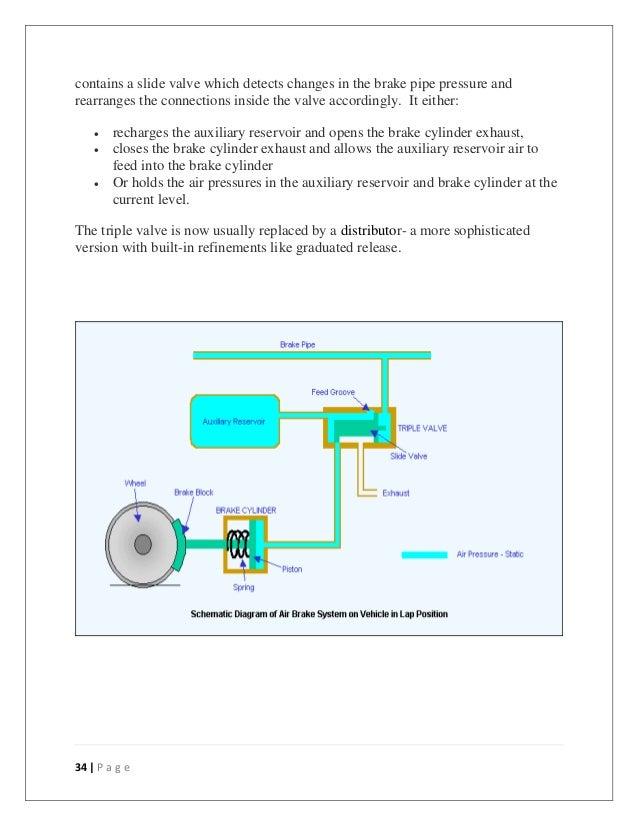 internship report the triple valve 34