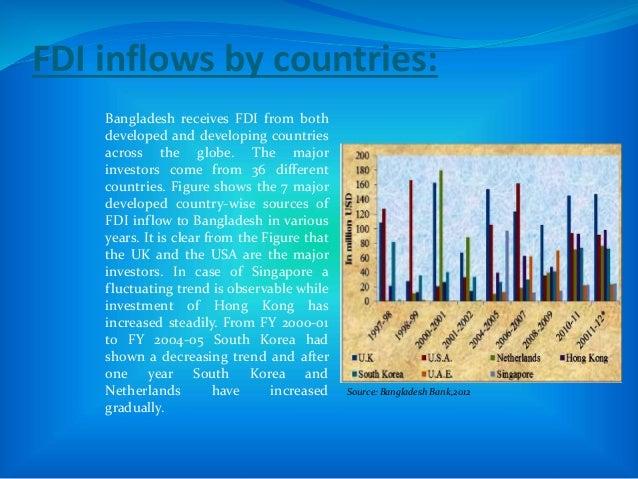 FDI inflows by countries: Bangladesh receives FDI from both developed and developing countries across the globe. The major...