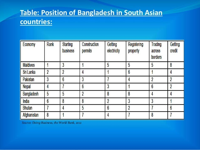 Table: Position of Bangladesh in South Asian countries: Source: Doing Business, the World Bank, 2012