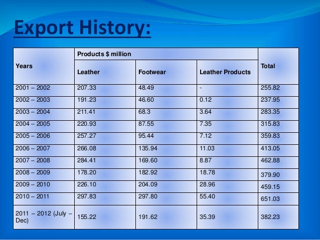 Export History: Years Products $ million Total Leather Footwear Leather Products 2001 – 2002 207.33 48.49 - 255.82 2002 – ...