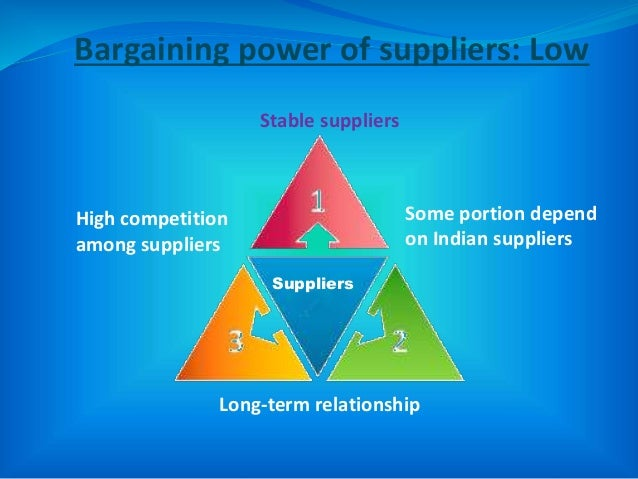 Suppliers Long-term relationship Stable suppliers Bargaining power of suppliers: Low Some portion depend on Indian supplie...