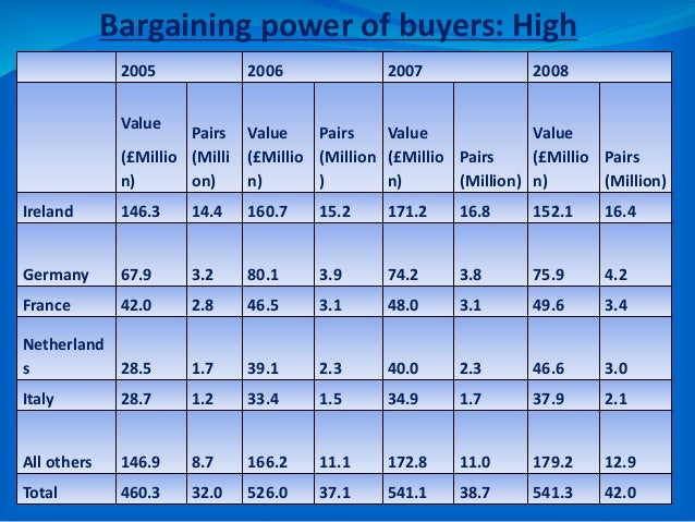 Bargaining power of buyers: High Alternative suppliers in the market Product diversification with high-end demand Product ...