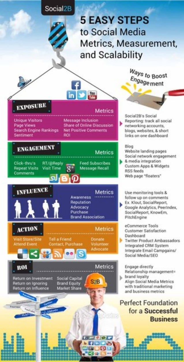 5 easy steps to social media, metrics, measurement, & scalability {Infographic}