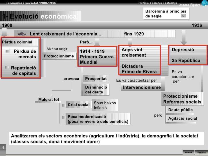 1900   1936 Lent creixement de l'economia...  fins 1929 Pèrdua colonial Proteccionisme Proteccionisme Reformes socials Per...