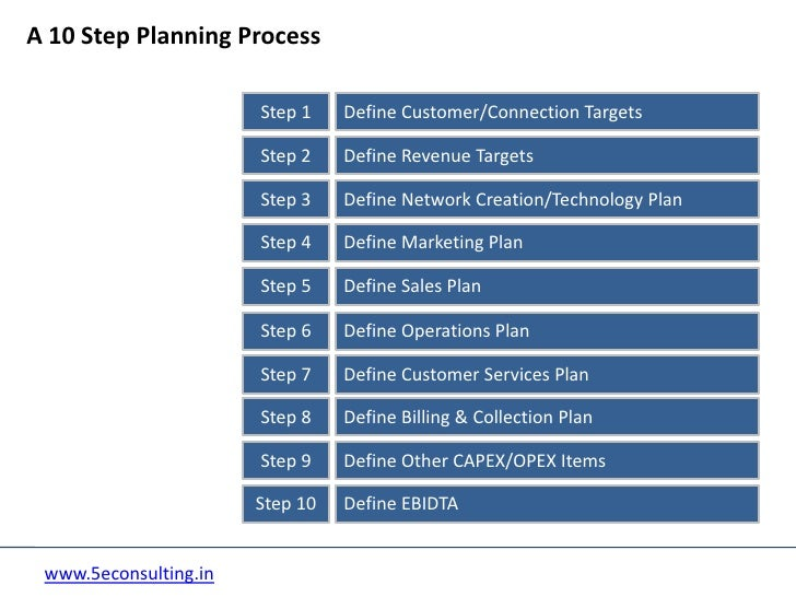 process of business planning The planning process also helps you to consider possible bumps in the road and put a plan in place to better manage them if they do come up.
