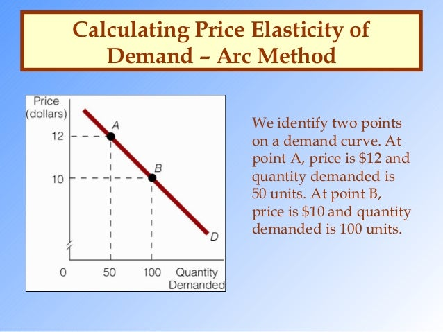 what are two methods for calculating elasticity of demand