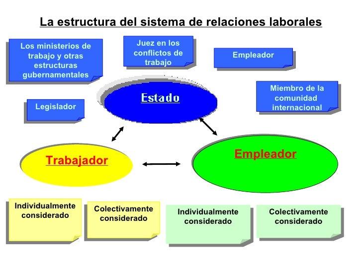 Empleador Trabajador Los ministerios de trabajo y otras estructuras gubernamentales Legislador Juez en los conflictos de t...