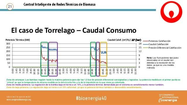 El caso de Torrelago – Consumo ACS 22 35 38 41 44 47 50 53 56 59 62 65 0 10 20 30 40 50 60 70 80 90 100 6:30 8:00 9:30 11:...