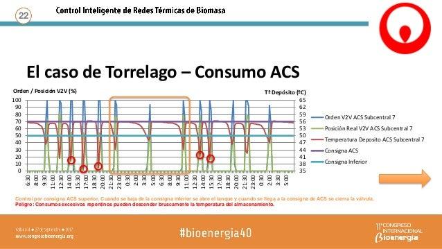 El caso de Torrelago – Consumo ACS 23 Control por consigna ACS inferior. Cuando se baja de la consigna de ACS se abre el t...
