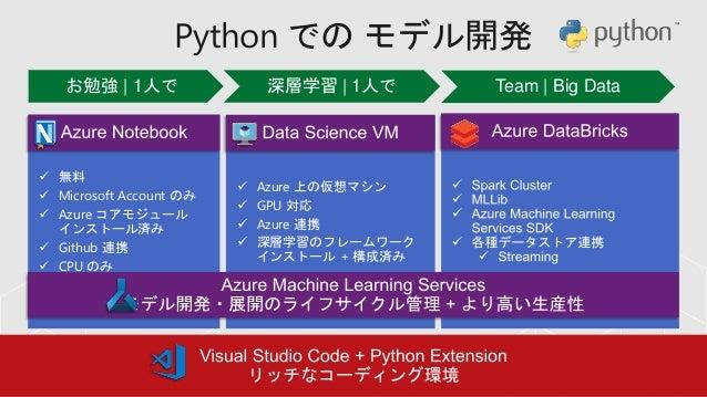 Azure Machine Learning Services 概要 - 2019年3月版