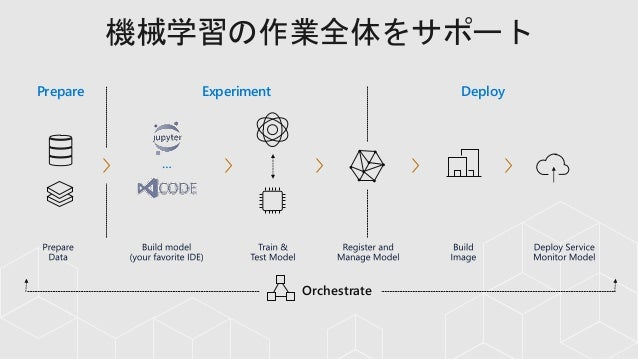 Azure Machine Learning Services 概要 - 2019年3月版