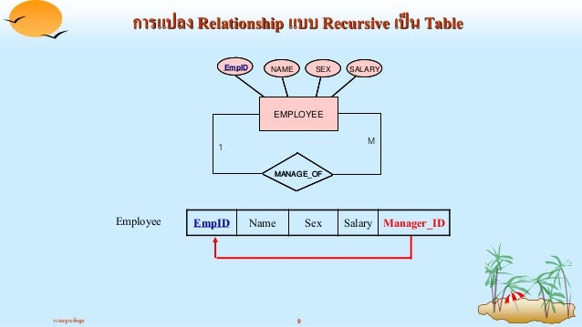5 er diagram table depidemployee depid depnamedepartment 9 ccuart Choice Image