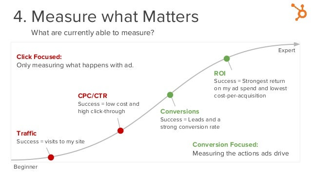 4. Measure what Matters What are currently able to measure? Beginner Expert Traffic Success = visits to my site CPC/CTR Su...