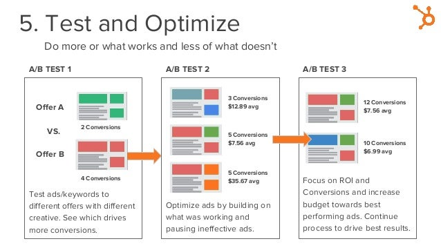 5. Test and Optimize Do more or what works and less of what doesn't A/B TEST 1 A/B TEST 2 A/B TEST 3 Offer A Offer B Test ...