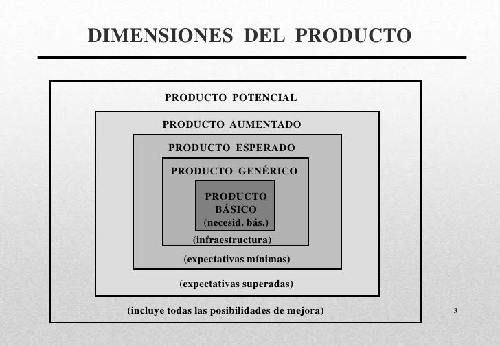 Sesión Nº 5 estrategias de producto I 08a161738a3