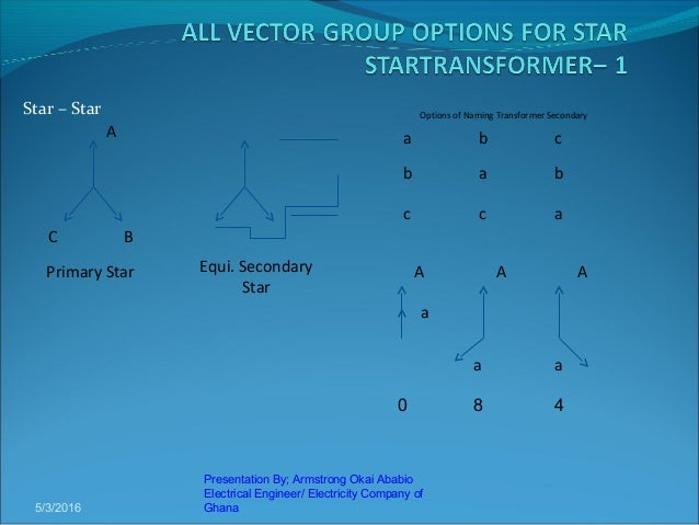 Presentation on vector groups by armstrong 15 ccuart Choice Image