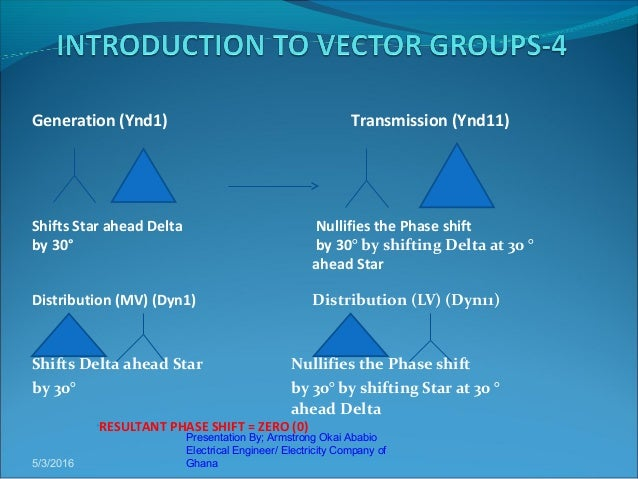 Presentation on vector groups by armstrong 4 ccuart