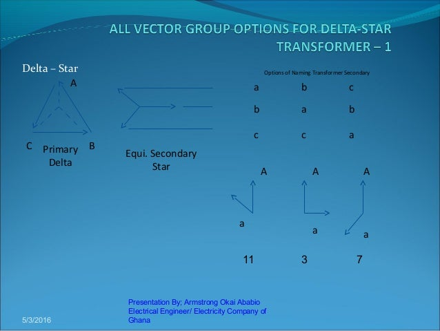 Presentation on vector groups by armstrong 6 ccuart Image collections