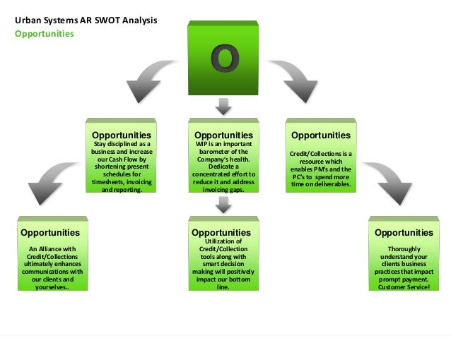 swot analysis on real gap experience Swot analysis swot is an acronym used to describe the particular strengths, weaknesses, opportunities, and threats that are strategic factors for a specific company a swot should represent an organization's core competencies while also identifying opportunities it cannot currently use to its advantage due to a gap in.