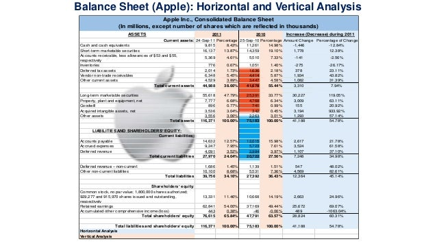 apple balance sheet analysis