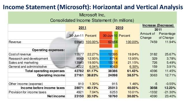 microsoft income statements