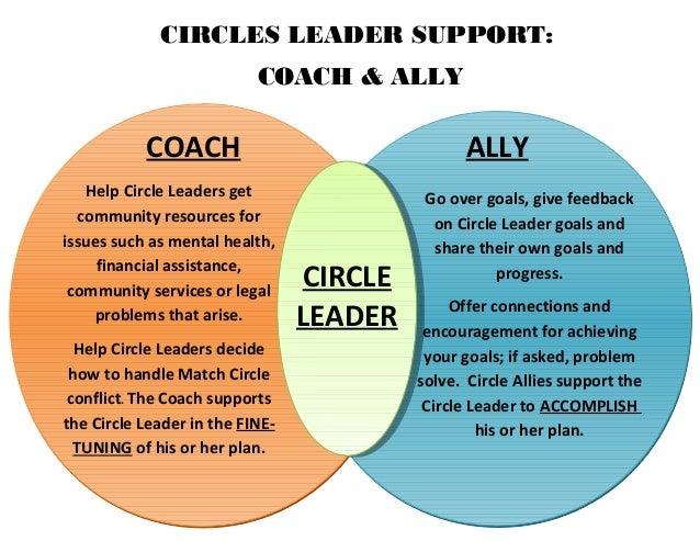 coach ally venn diagram 1 638?cb=1459880535 coach & ally venn diagram