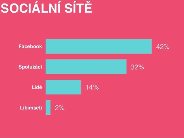 Facebook  Spolužáci  Lidé  Líbímseti 2%  14%  32%  42%  SOCIÁLNÍ SÍTĚ