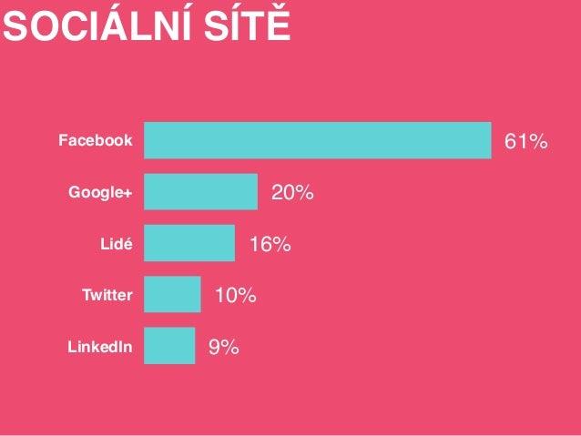 Facebook  Google+  Lidé  Twitter  10%  LinkedIn 9%  20%  16%  61%  SOCIÁLNÍ SÍTĚ
