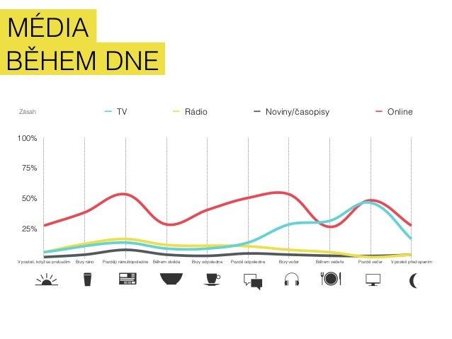 MÉDIA  BĚHEM DNE  Zásah  100%  75%  50%  25%  TV Rádio Noviny/časopisy Online  V posteli, když se probudím Brzy ráno Pozdě...