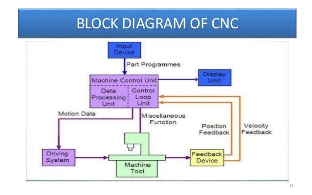 cnckapil 11 638?cb=1476716369 cnc(kapil) block diagram of cnc machine at bayanpartner.co