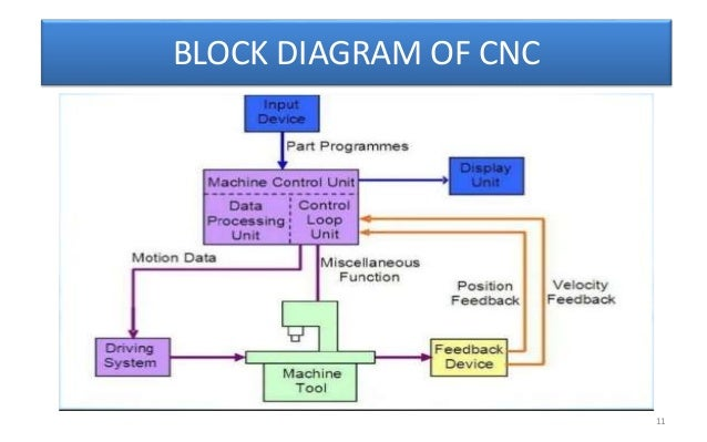 block diagram tool class diagram tool