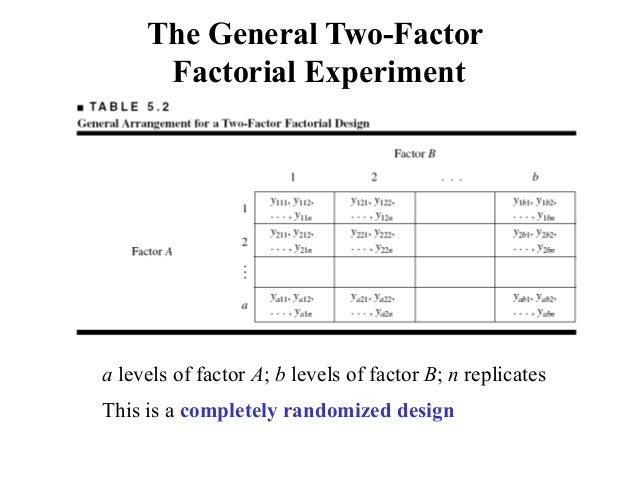 14 The General Two Factor Factorial Experiment