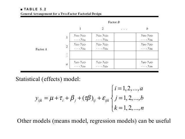 5 factorial design