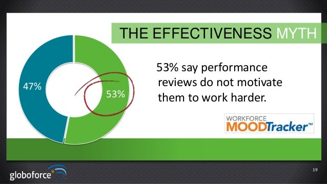 THE EFFECTIVENESS MYTH  47%  53%  53% say performance reviews do not motivate them to work harder.  19