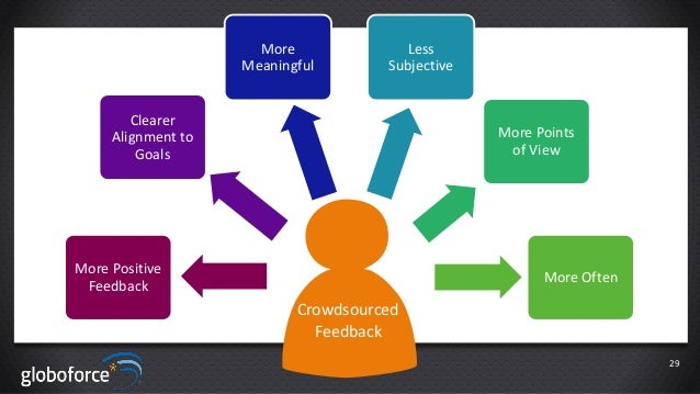 More Meaningful  Less Subjective  Clearer Alignment to Goals  More Points of View  More Positive Feedback  More Often  Cro...