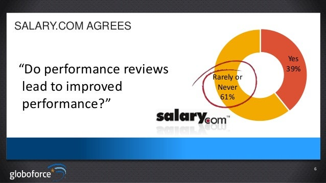 """SALARY.COM AGREES  """"Do performance reviews lead to improved performance?""""  Yes 39% Rarely or Never 61%  6"""