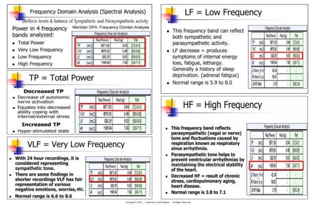 Explaining HRV using the Meridian DPA