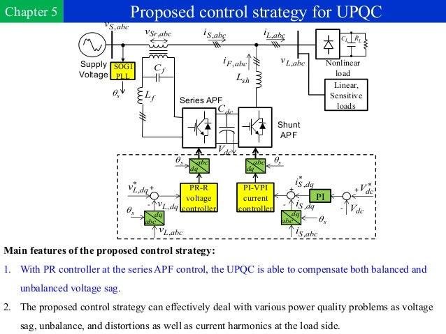 Upqc phd thesis