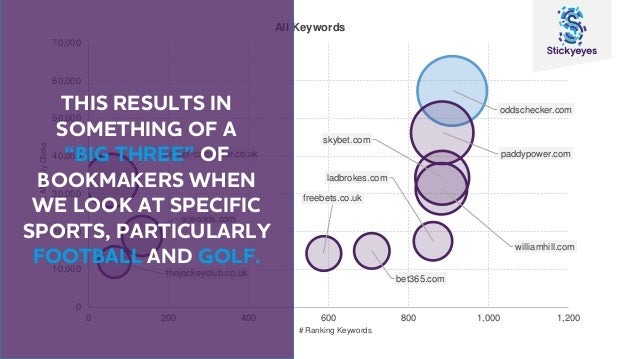 5 key findings from the Stickyeyes Sports Betting Visibility Report