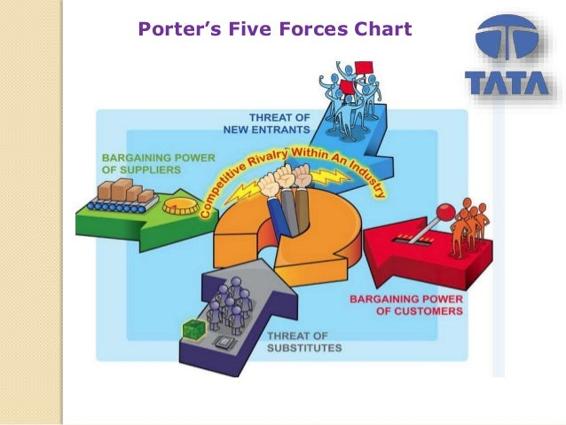 Tata Motors Limited Porter Five Forces Analysis