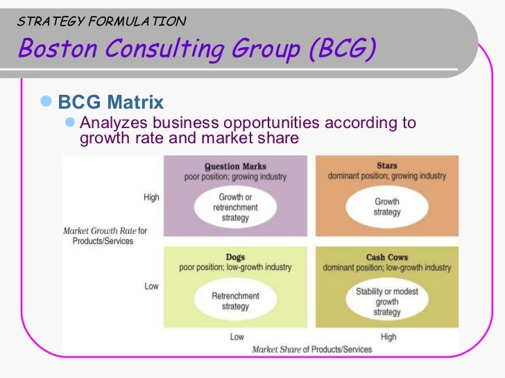 bcg matrix model marketing strategies marketing essay This is a group assignment and we pointed out the key strategic issues in relating to food retail internationalisation we applied the strategic co.